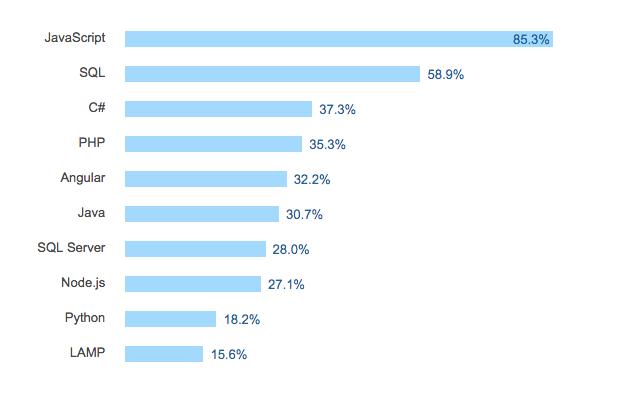 javascript-trend-2017